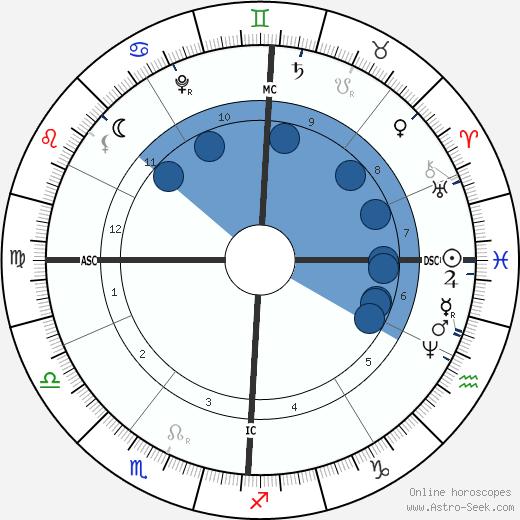 Antonio Vivaldi wikipedia, horoscope, astrology, instagram