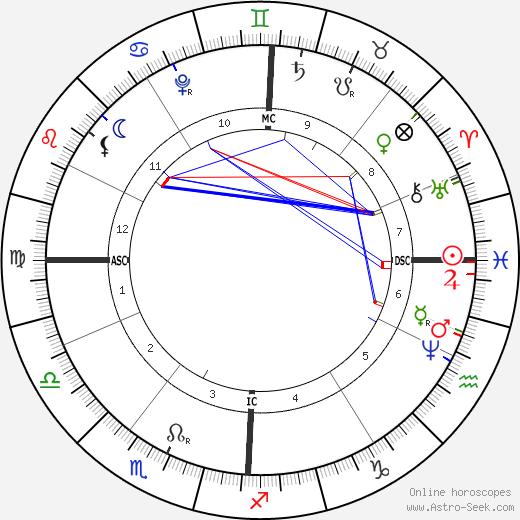 Antonio Vivaldi astro natal birth chart, Antonio Vivaldi horoscope, astrology