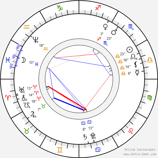Johann Dismas Zelenka birth chart, biography, wikipedia 2019, 2020