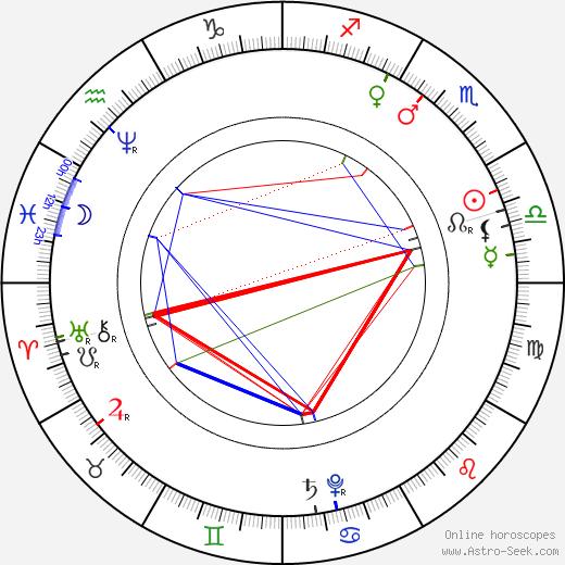 Johann Dismas Zelenka astro natal birth chart, Johann Dismas Zelenka horoscope, astrology