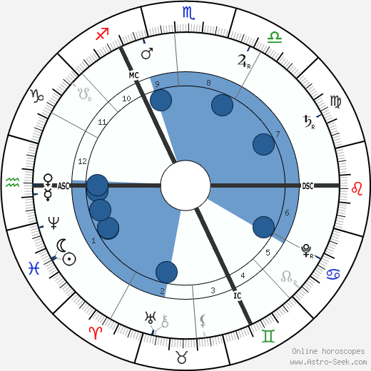 George Frideric Handel wikipedia, horoscope, astrology, instagram