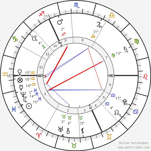 George Frideric Handel birth chart, biography, wikipedia 2019, 2020