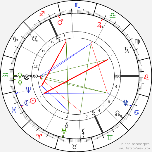 George Frideric Handel birth chart, George Frideric Handel astro natal horoscope, astrology