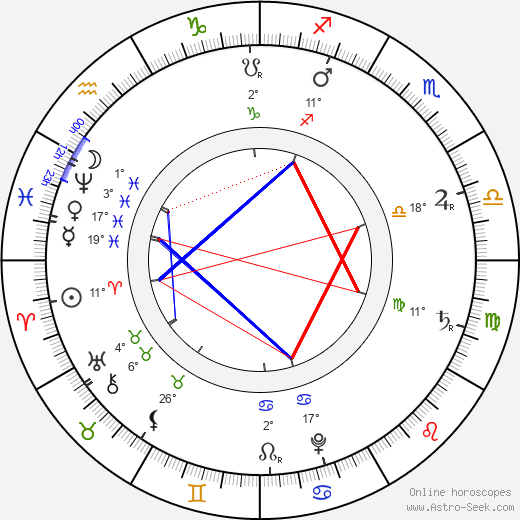 Johann Sebastian Bach birth chart, biography, wikipedia 2019, 2020