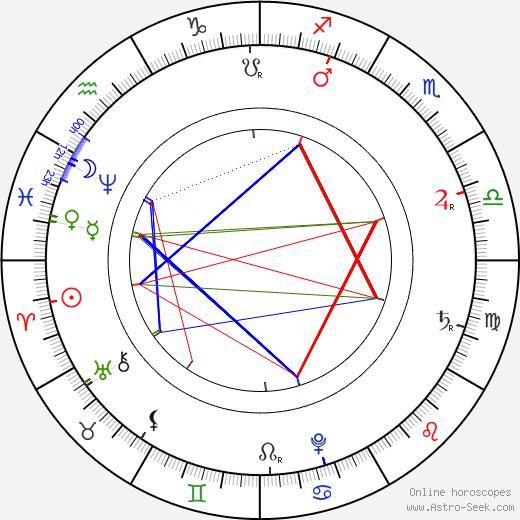 Johann Sebastian Bach astro natal birth chart, Johann Sebastian Bach horoscope, astrology