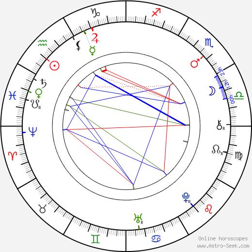 Daniel Bernoulli день рождения гороскоп, Daniel Bernoulli Натальная карта онлайн