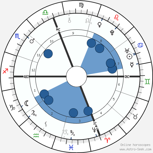 Peter Faneuil wikipedia, horoscope, astrology, instagram