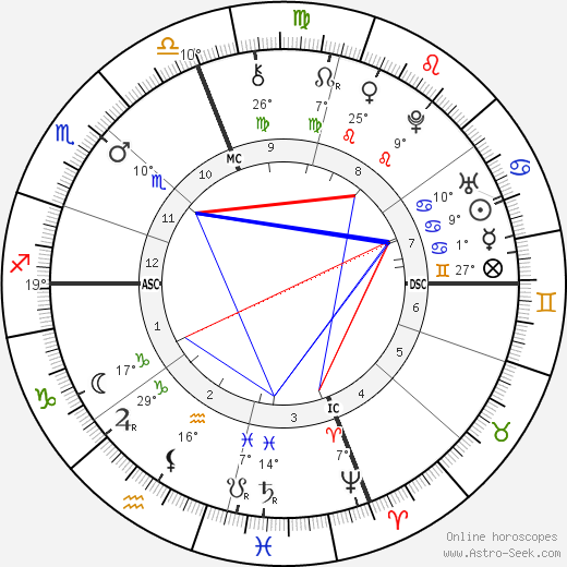 Peter Faneuil birth chart, biography, wikipedia 2019, 2020