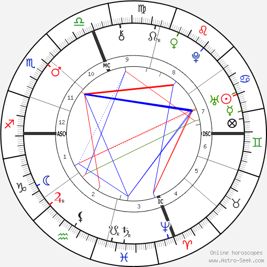 Peter Faneuil astro natal birth chart, Peter Faneuil horoscope, astrology
