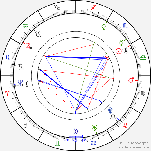Maria Amalia of Austria astro natal birth chart, Maria Amalia of Austria horoscope, astrology