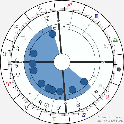 William Emerson wikipedia, horoscope, astrology, instagram