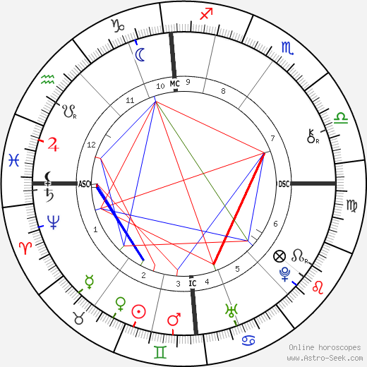 William Emerson astro natal birth chart, William Emerson horoscope, astrology