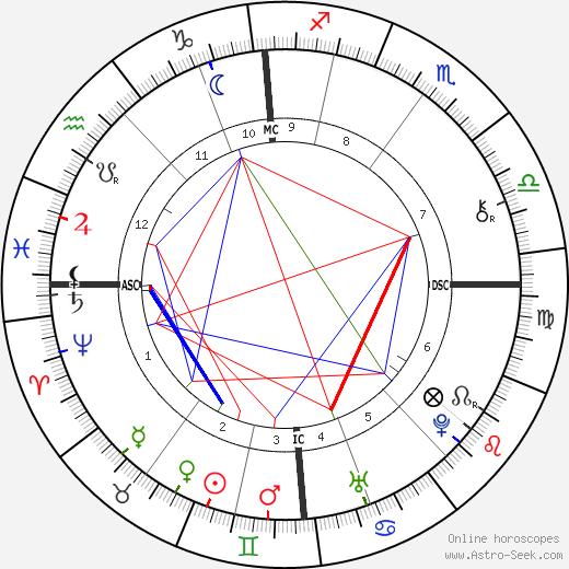 William Emerson birth chart, William Emerson astro natal horoscope, astrology