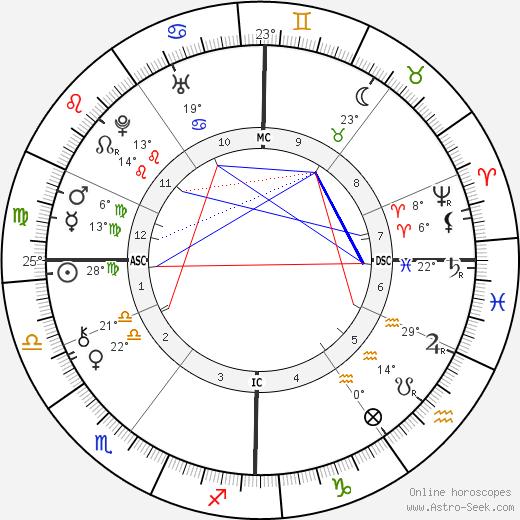 Anna Magdalena Bach birth chart, biography, wikipedia 2019, 2020