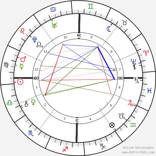 Anna Magdalena Bach astro natal birth chart, Anna Magdalena Bach horoscope, astrology