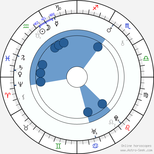 Jiří Sarganek wikipedia, horoscope, astrology, instagram