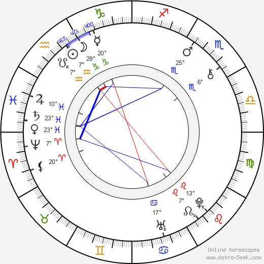 Jiří Sarganek birth chart, biography, wikipedia 2018, 2019