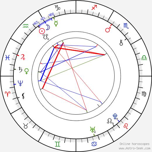Jiří Sarganek astro natal birth chart, Jiří Sarganek horoscope, astrology