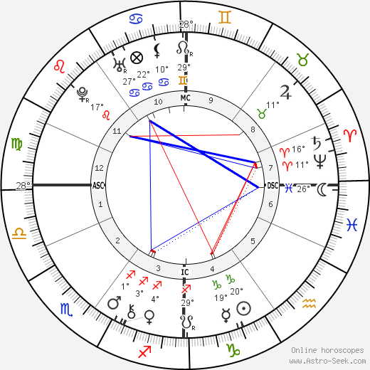 Soame Jenyns birth chart, biography, wikipedia 2018, 2019
