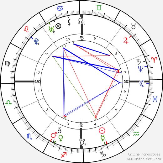 Soame Jenyns astro natal birth chart, Soame Jenyns horoscope, astrology