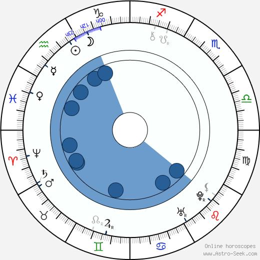 Farinelli wikipedia, horoscope, astrology, instagram