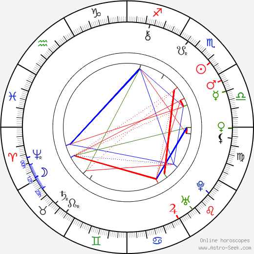 Pope Clement XIV astro natal birth chart, Pope Clement XIV horoscope, astrology