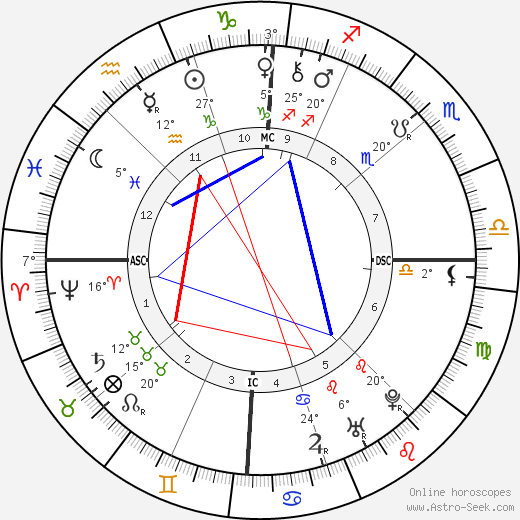 Benjamin Franklin birth chart, biography, wikipedia 2018, 2019