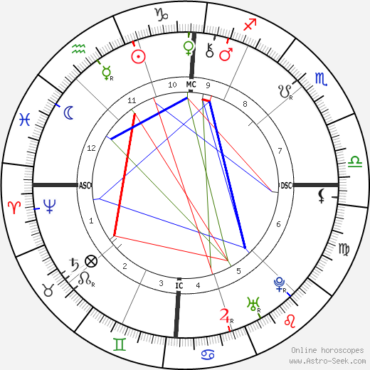 Benjamin Franklin astro natal birth chart, Benjamin Franklin horoscope, astrology