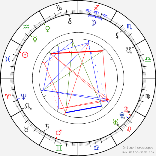 Carlo Goldoni astro natal birth chart, Carlo Goldoni horoscope, astrology