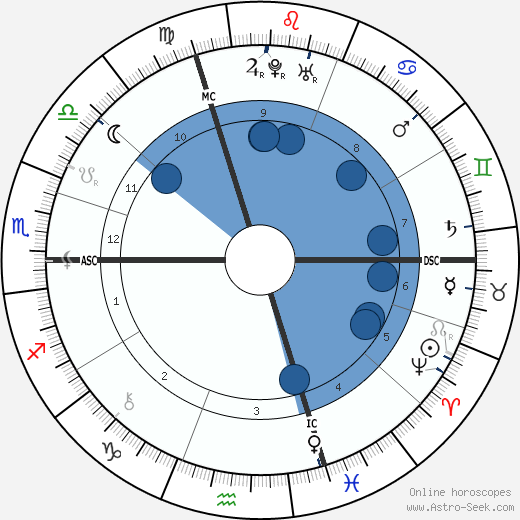 Leonhard Euler wikipedia, horoscope, astrology, instagram