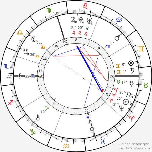 Leonhard Euler birth chart, biography, wikipedia 2019, 2020