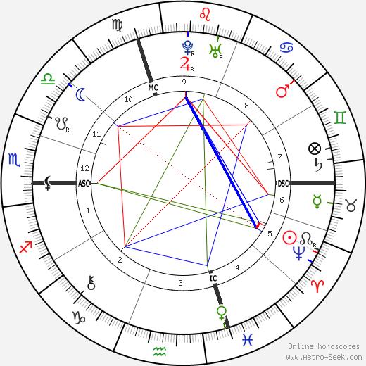 Leonhard Euler birth chart, Leonhard Euler astro natal horoscope, astrology