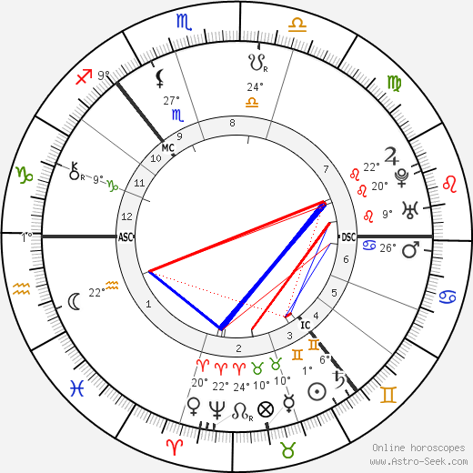 Carl Linnaeus birth chart, biography, wikipedia 2018, 2019