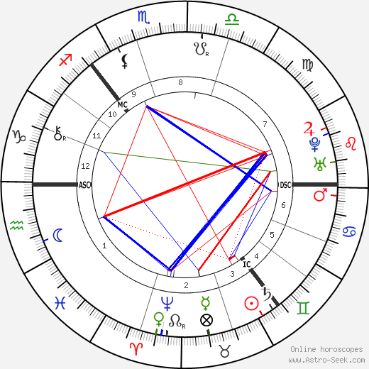 Carl Linnaeus astro natal birth chart, Carl Linnaeus horoscope, astrology