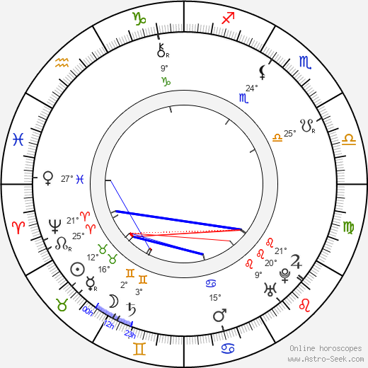 Henry Fielding birth chart, biography, wikipedia 2020, 2021
