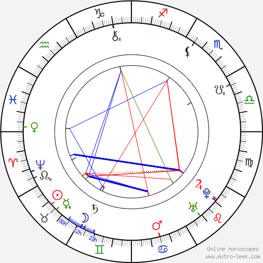 Henry Fielding birth chart, Henry Fielding astro natal horoscope, astrology