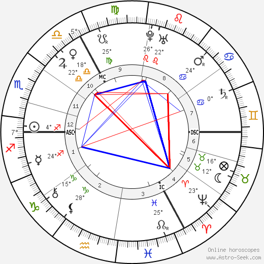 William Pitt birth chart, biography, wikipedia 2019, 2020