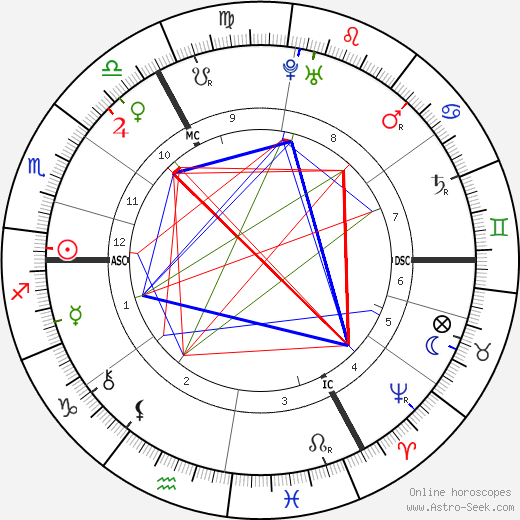 William Pitt birth chart, William Pitt astro natal horoscope, astrology