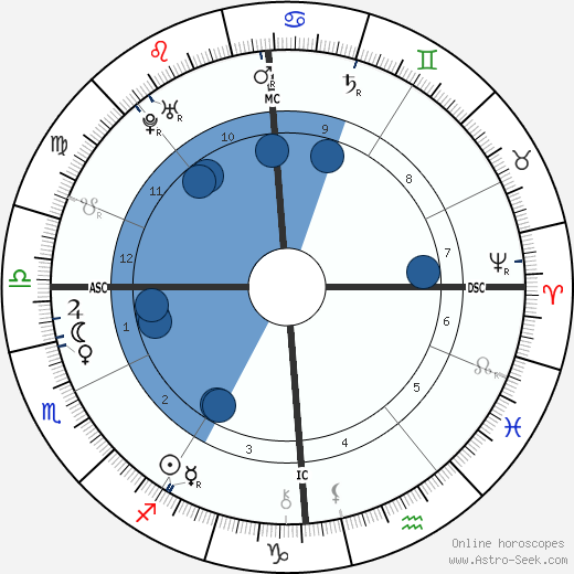 Francis I, Holy Roman Emperor horoscope, astrology, sign, zodiac, date of birth, instagram