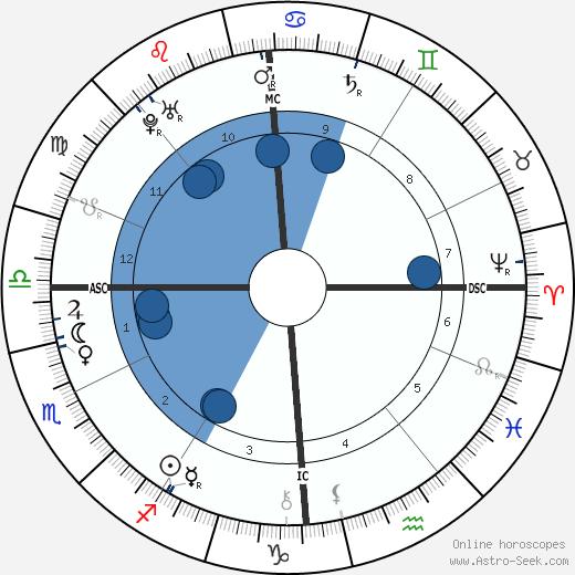 Francis I, Holy Roman Emperor wikipedia, horoscope, astrology, instagram