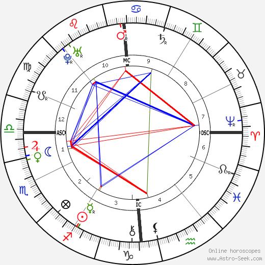 Francis I, Holy Roman Emperor astro natal birth chart, Francis I, Holy Roman Emperor horoscope, astrology