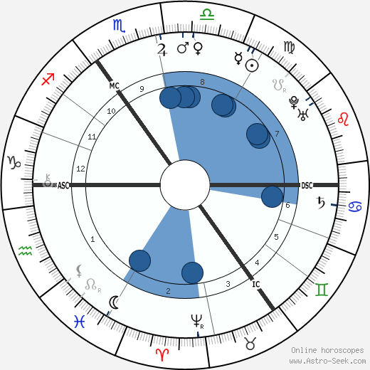 Samuel Johnson horoscope, astrology, sign, zodiac, date of birth, instagram