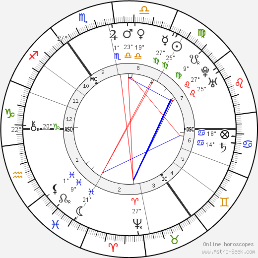 Samuel Johnson birth chart, biography, wikipedia 2019, 2020