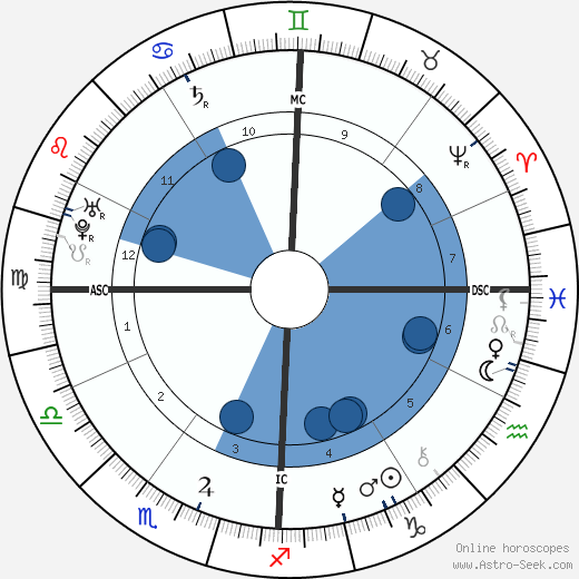 Giovanni Pergolesi wikipedia, horoscope, astrology, instagram