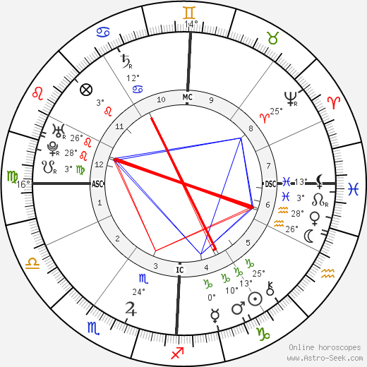 Giovanni Pergolesi birth chart, biography, wikipedia 2020, 2021