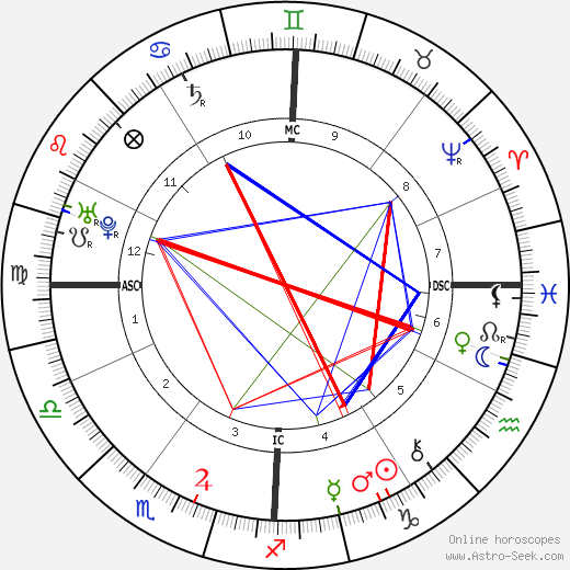 Giovanni Pergolesi birth chart, Giovanni Pergolesi astro natal horoscope, astrology