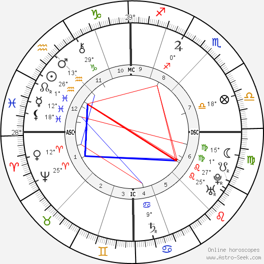 King of France Louis XV birth chart, biography, wikipedia 2017, 2018