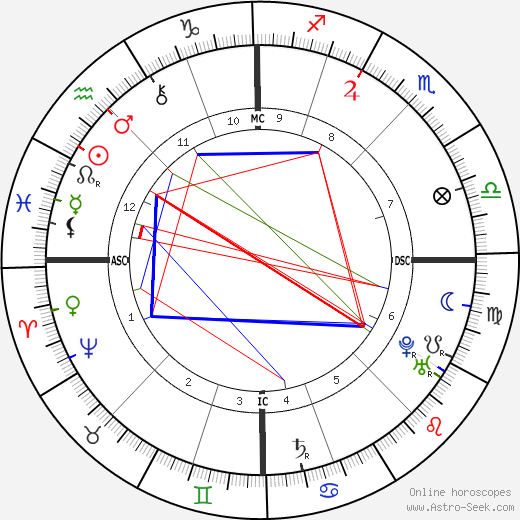 King of France Louis XV astro natal birth chart, King of France Louis XV horoscope, astrology