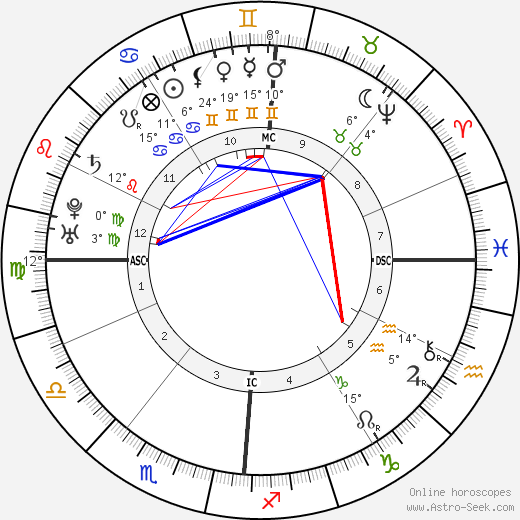 Jean-Jacques Rousseau birth chart, biography, wikipedia 2019, 2020