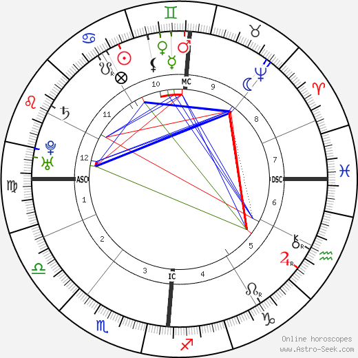 Jean-Jacques Rousseau birth chart, Jean-Jacques Rousseau astro natal horoscope, astrology